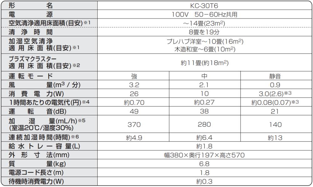 シャープの空気清浄機「KC-30T6」を口コミレビュー【説明書】